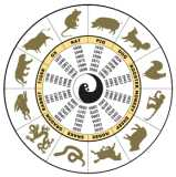 Chinese Zodiac Circle - What r u according to the Chinese Zodiac Circle? I'm a snake; most of my friends are dragons but some are horses.