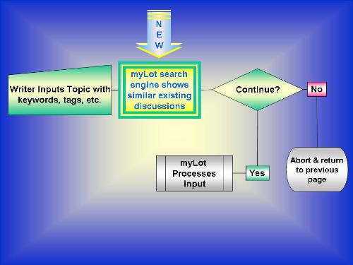 myLot Screening - Graphic flowchart for myLot dbase screening & alerts.