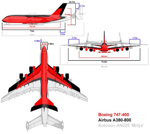 Antonov A225 the biggest plane ever - U can see here the difference of this 3 big planes...