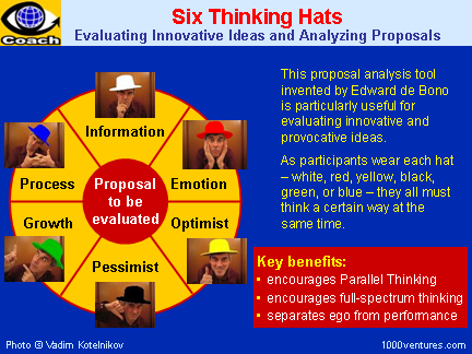 thinking action increases BP? - Six thinking Hats..