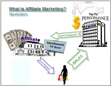 Affiliate Marketing  - taken from Wikipedia