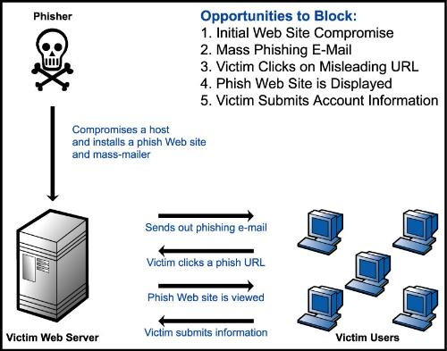 How Phishing Works - This is a demonstration and layout of how phishing works.