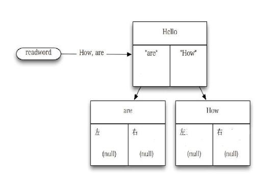 C language - C is an imperative (procedural) systems implementation language. It was designed to be compiled using a relatively straightforward compiler, to provide low-level access to memory, to provide language constructs that map efficiently to machine instructions, and to require minimal run-time support. C was therefore useful for many applications that had formerly been coded in assembly language.  Despite its low-level capabilities, the language was designed to encourage machine-independent programming. A standards-compliant and portably written C program can be compiled for a very wide variety of computer platforms and operating systems with little or no change to its source code. The language has become available on a very wide range of platforms, from embedded microcontrollers to supercomputers.
