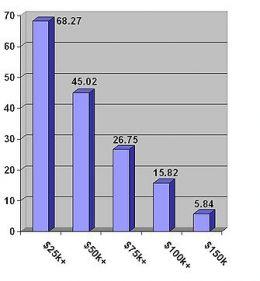 Wage Bracket of Americans - Wage levels