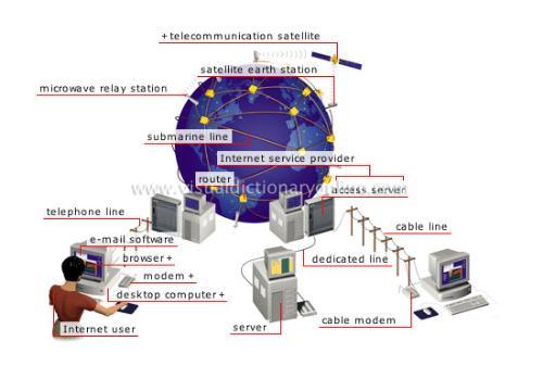 internet - internet server provider online
