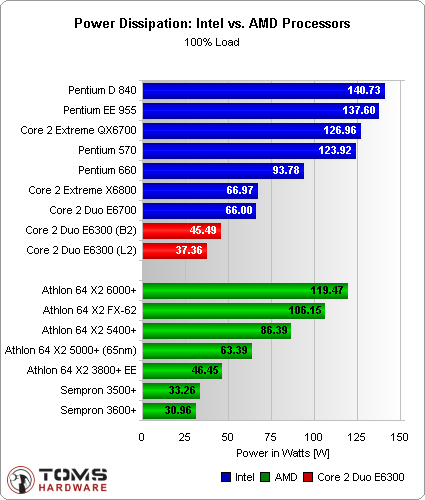 Intel Vs AMD - Here is the performance Graph