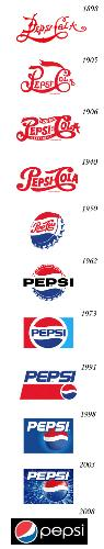 Pepsi Symbol Evolution - This Is The Various Symbols Of The Pepsi Cola Created For Advertisements..