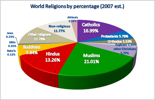 map of world religions. Tags: religions , world ,