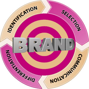 brand promotion - Steps in brand promotion