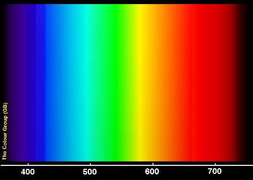 spectrum - the visible spectrum