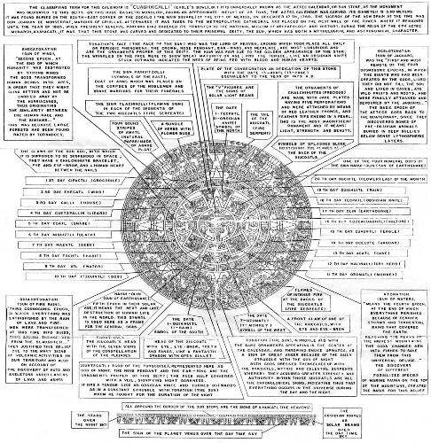 aztec or mayan calendar - This image breaks down the various events prophecied in the calendar of the Mayans which stops between the 12th of the 12th 2012 and the 21st of the 12th two thousand and twelve.  Source: http://meaningof12.blogspot.com/2009/04/12122012-mayan-calendar-synopsis.html