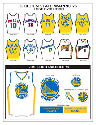 THe Goldenstate Warriors - The warrior unifroms from over the years.