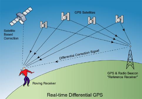 gps - GPS or Global Positioning System is a satellite-based navigation system