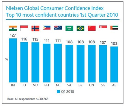 Global Consumer Confidence  - Global Consumer Confidence in Asia Pasific.. Indonesia is the third position in the world and second position in Asia Pasific.