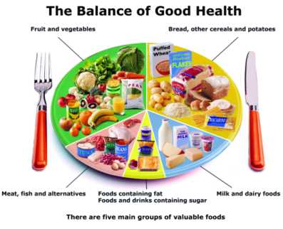 Food - Healthy Foods