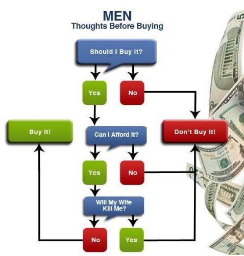 Men's tendency about shopping - Men's tendency about shopping!!