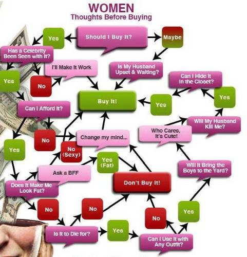 women's tendency about shopping - women's tendency about shopping!!