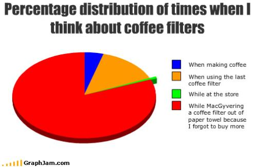 Coffee Pie Chart - Pie chart representing filter thought.