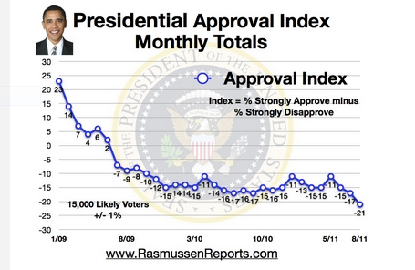 Approval Index - Numbers don't lie