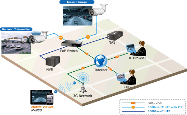 IP network camera solution connection diagram