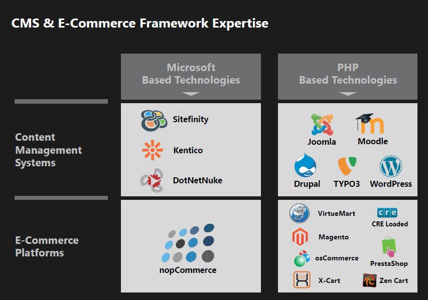 e commerce framework Django packages/apps for building an e-commerce site, a store, and or most other kinds of selling things on the internet.