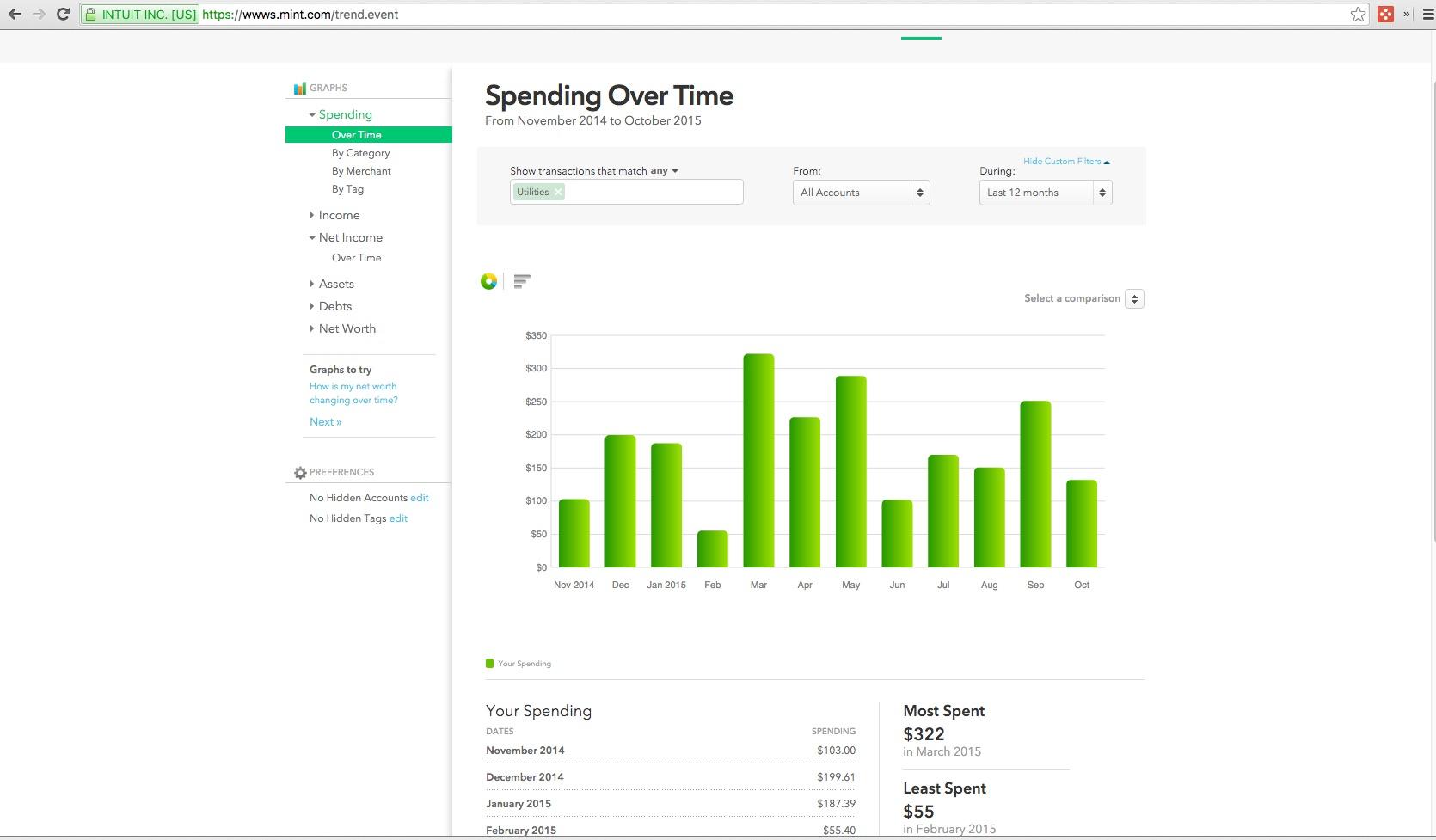 Mint budgeting reports