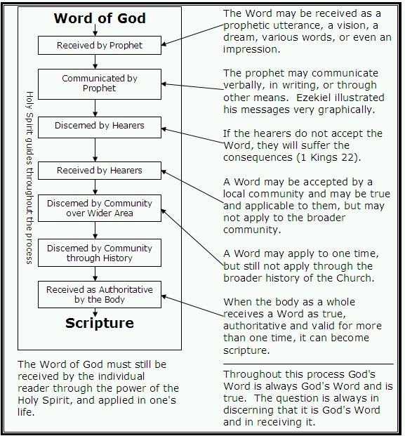 Word Corrupts-into Scripture