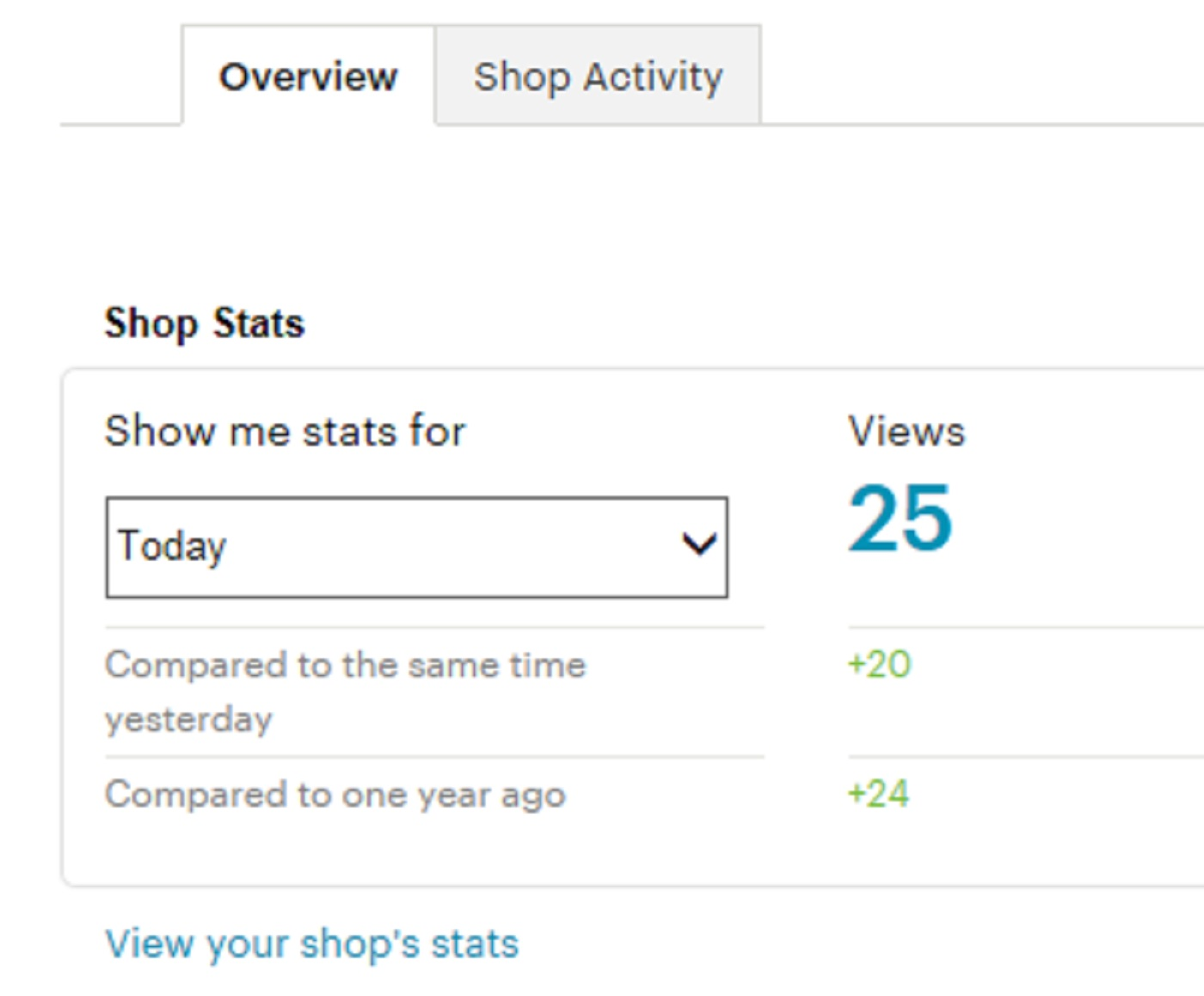 screen cap of the views I have recieved in my Etsy shop