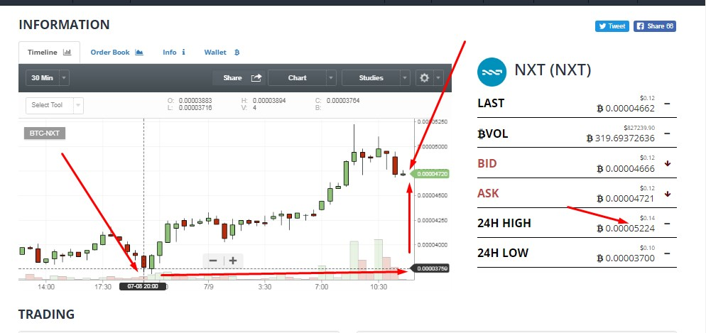 sample photo of altcoin trading