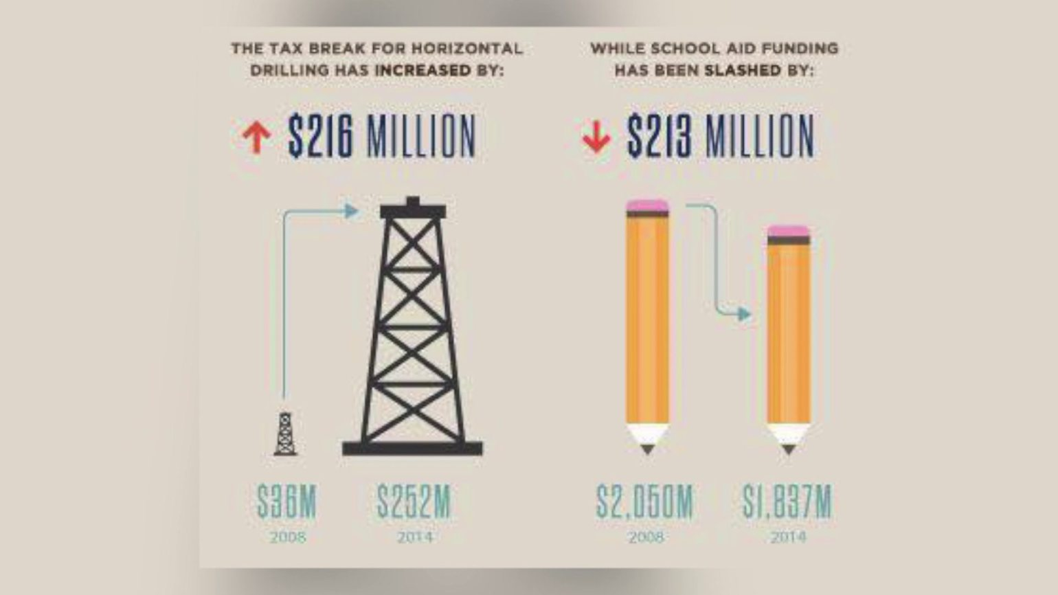 http://www.thelostogle.com/2016/01/26/this-chart-shows-why-oklahoma-schools-are-broke/