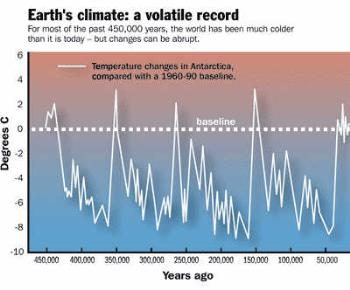 global warming, hoax - Graph of climactic changes over time. Global Warming= LIES!