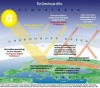 Global Warming - We can do somethings to help it but it probably wont be resolved in our life time at all.