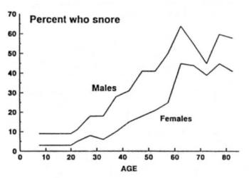 Snoring - Snoring Who does it?