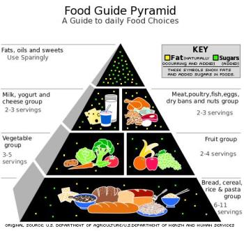 food pyramid - we should eat a balance diet!