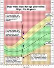bmi - smaple BMI chart
