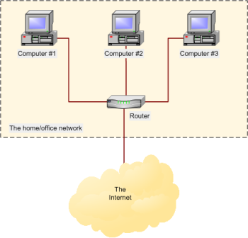 router - using a router