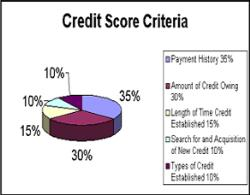 Credit Score - I have no credit.