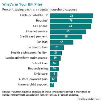 Monthly bill - Spreadsheet for monthly spending