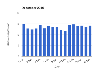 December 2016 - Discussions per hour