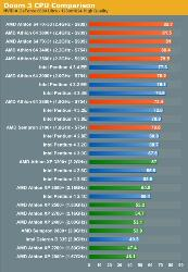 AMD vs INTEL  - doom 3. amd vs intel - performance-