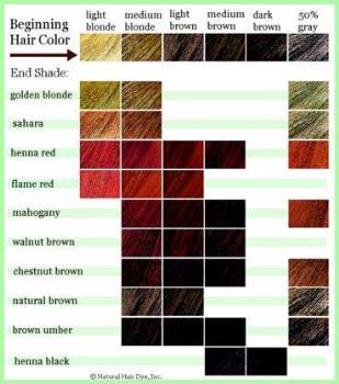 Hair Color Chart - Hair Color Chart