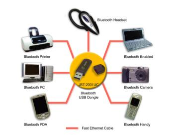 Bluetooth technology - Bluetooth technology you can construct a wireless working environment