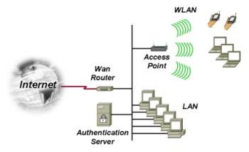 how you can configure wired and wireless lan in sm - how you can configure wired and wireless lan in small office, i think this will clear the concept
