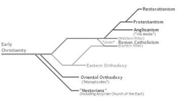 christianity - timeline of christianity groups