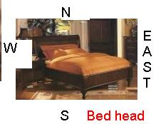Bed furniture and direction - Bed head at North is health