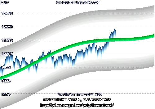 DJIA  1 year projection trend and trading range - DJIA 1 year projection trend and trading range