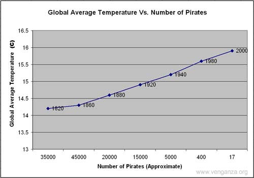 graph corelation between global warming and pirate - graph corelation between global warming and pirates