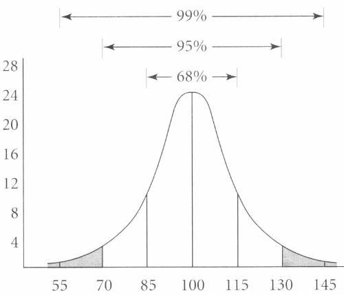 IQ distribution - IQ distribution picture