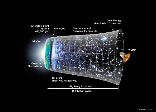 History of the Universe - It's a marvelous picture. Just study it. Every aspect... I just love it.