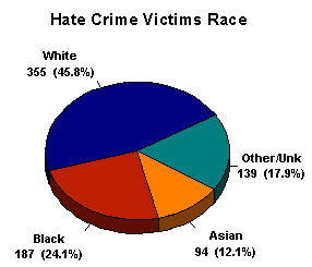 Hate Crime Victims Race - This photo goes with my discussion about prejudism. I am just the messenger, passing along an email I got.